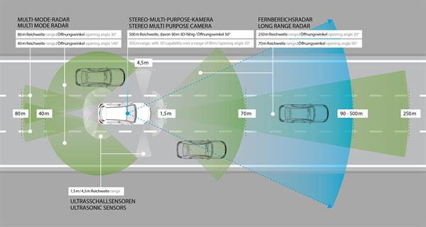 Mercedes-Benz Intelligent Drive: Radar